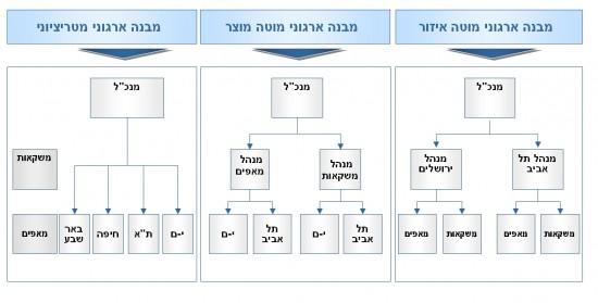 יעוץ ופיתוח ארגוני